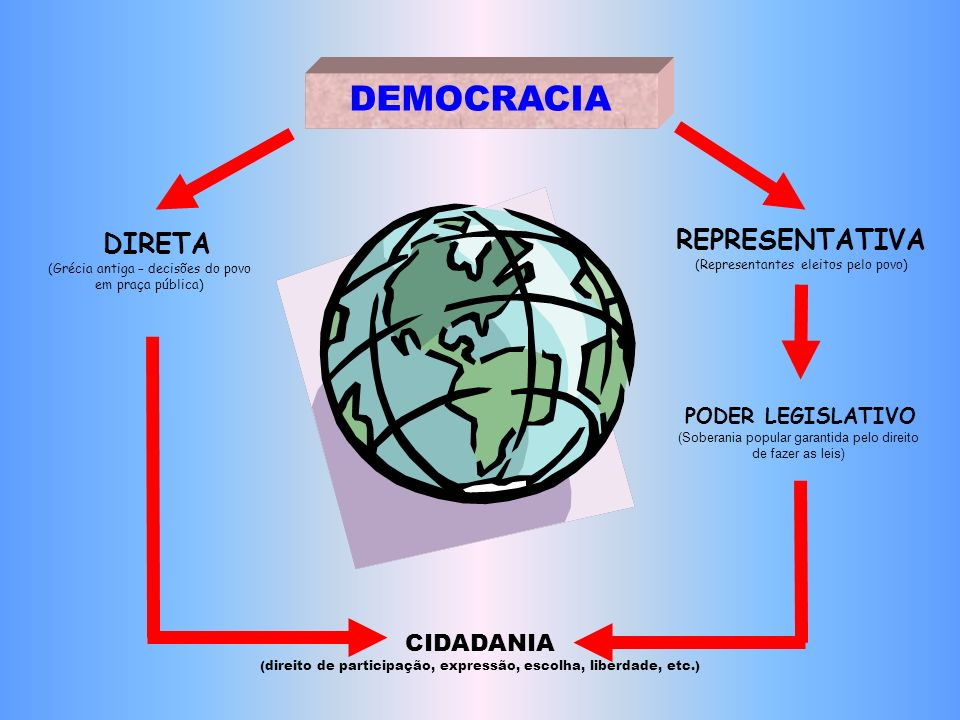 DEMOCRACIA REPRESENTATIVA (Representantes eleitos pelo povo) D IRETA (Grécia antiga – decisões do povo em praça pública) PODER LEGISLATIVO (Soberania