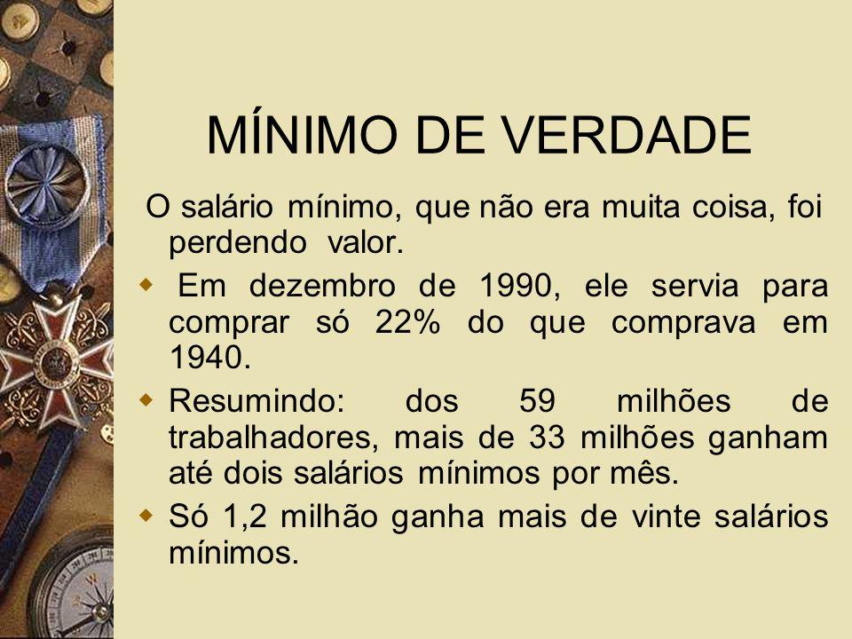 MÍNIMO DE VERDADE O salário mínimo, que não era muita coisa, foi perdendo valor. Em dezembro de 1990, ele servia para comprar só 22% do que comprava e