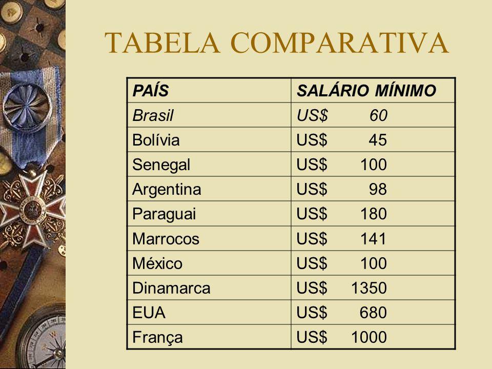 TABELA COMPARATIVA PAÍSSALÁRIO MÍNIMO BrasilUS$ 60 BolíviaUS$ 45 SenegalUS$ 100 ArgentinaUS$ 98 ParaguaiUS$ 180 MarrocosUS$ 141 MéxicoUS$ 100 Dinamarc