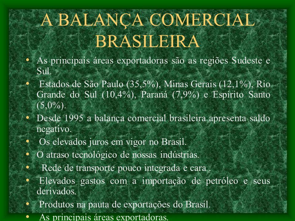 A BALANÇA COMERCIAL BRASILEIRA As principais áreas exportadoras são as regiões Sudeste e Sul. Estados de São Paulo (35,5%), Minas Gerais (12,1%), Rio