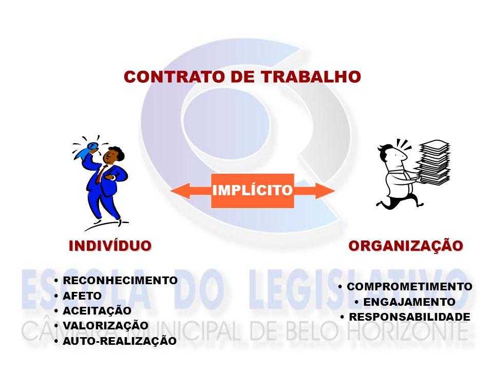 CONTRATO DE TRABALHO EXPLÍCITO Atribuições Salário Benefícios Carga Horária Cond. de Trabalho
