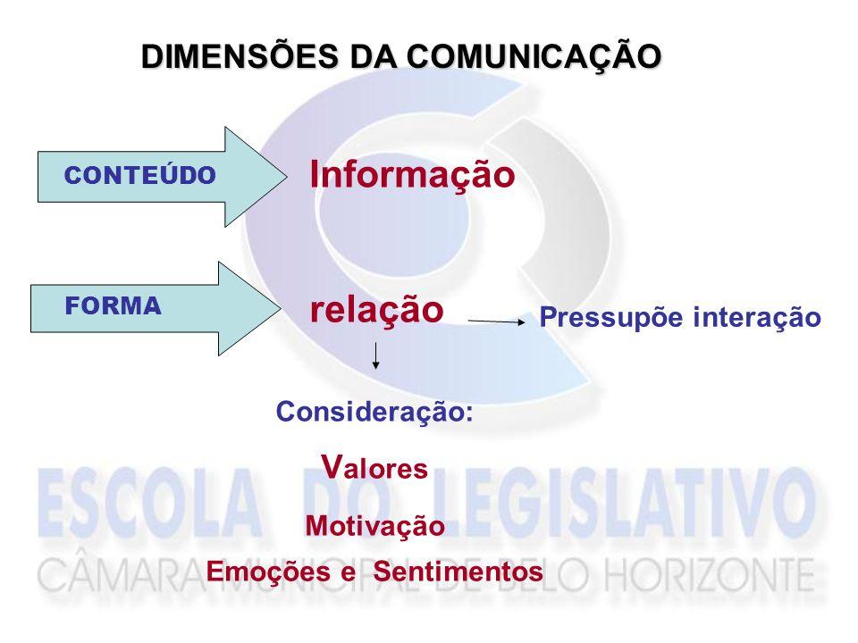 COMUNICAÇÃO MENSAGEM EMISSOR RECEPTOR