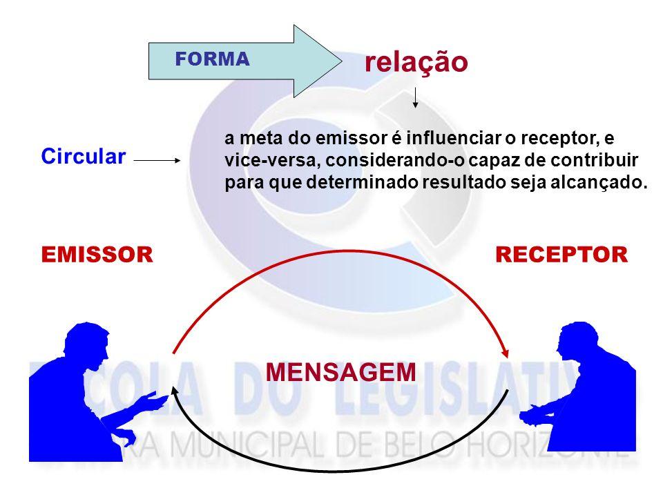 Linear e Unilateral o alvo a ser alcançado é a transmissão da informação. MENSAGEM EMISSOR RECEPTOR CONTEÚDO informação