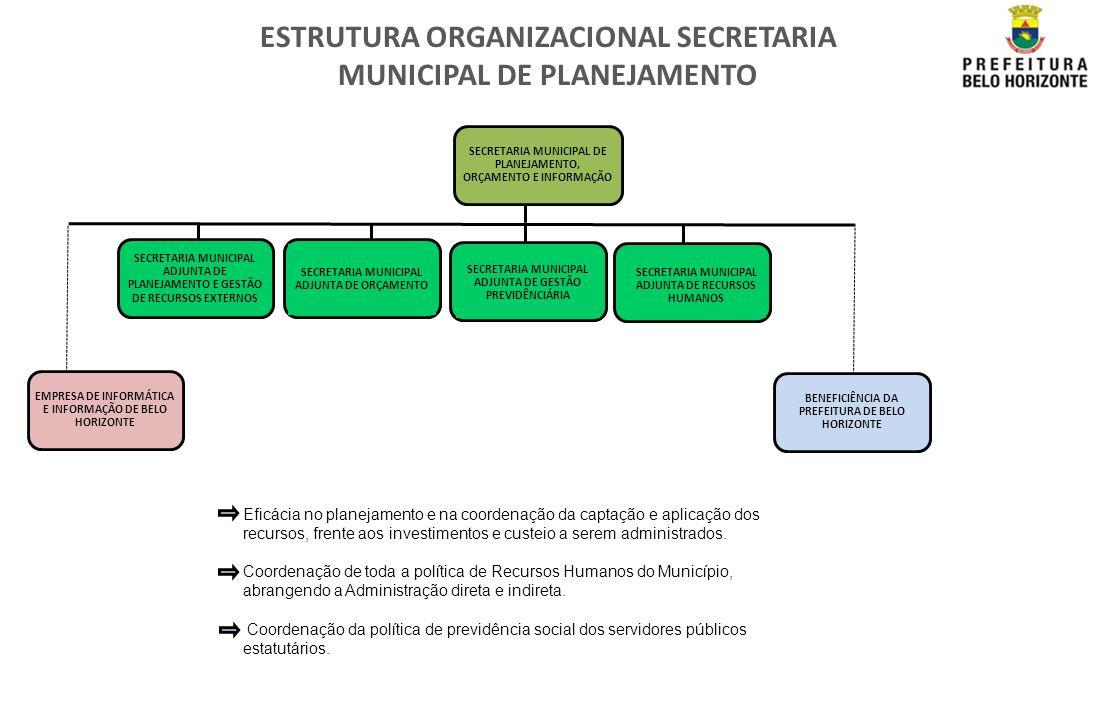 ESTRUTURA ORGANIZACIONAL SECRETARIA MUNICIPAL DE PLANEJAMENTO SECRETARIA MUNICIPAL ADJUNTA DE PLANEJAMENTO E GESTÃO DE RECURSOS EXTERNOS SECRETARIA MU