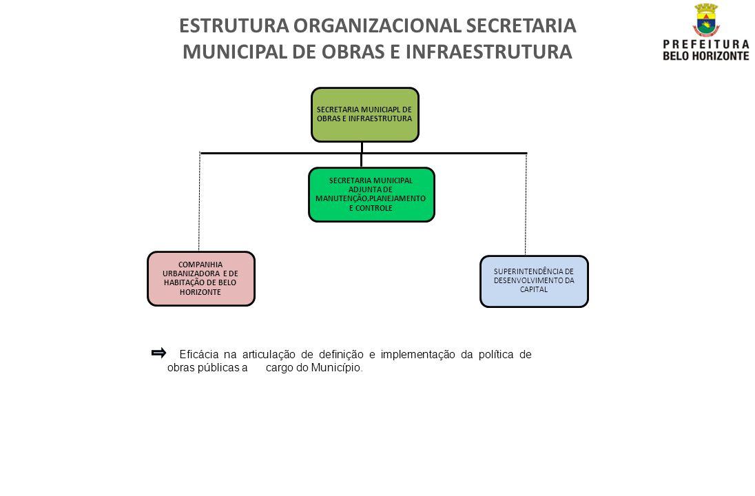 ESTRUTURA ORGANIZACIONAL SECRETARIA MUNICIPAL DE OBRAS E INFRAESTRUTURA SECRETARIA MUNICIPAL ADJUNTA DE MANUTENÇÃO,PLANEJAMENTO E CONTROLE COMPANHIA U