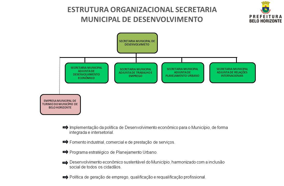 ESTRUTURA ORGANIZACIONAL SECRETARIA MUNICIPAL DE DESENVOLVIMENTO SECRETARIA MUNICIPAL ADJUNTA DE DESENVOLVIMENTO ECONÔMICO EMPRESA MUNICIPAL DE TURIMO