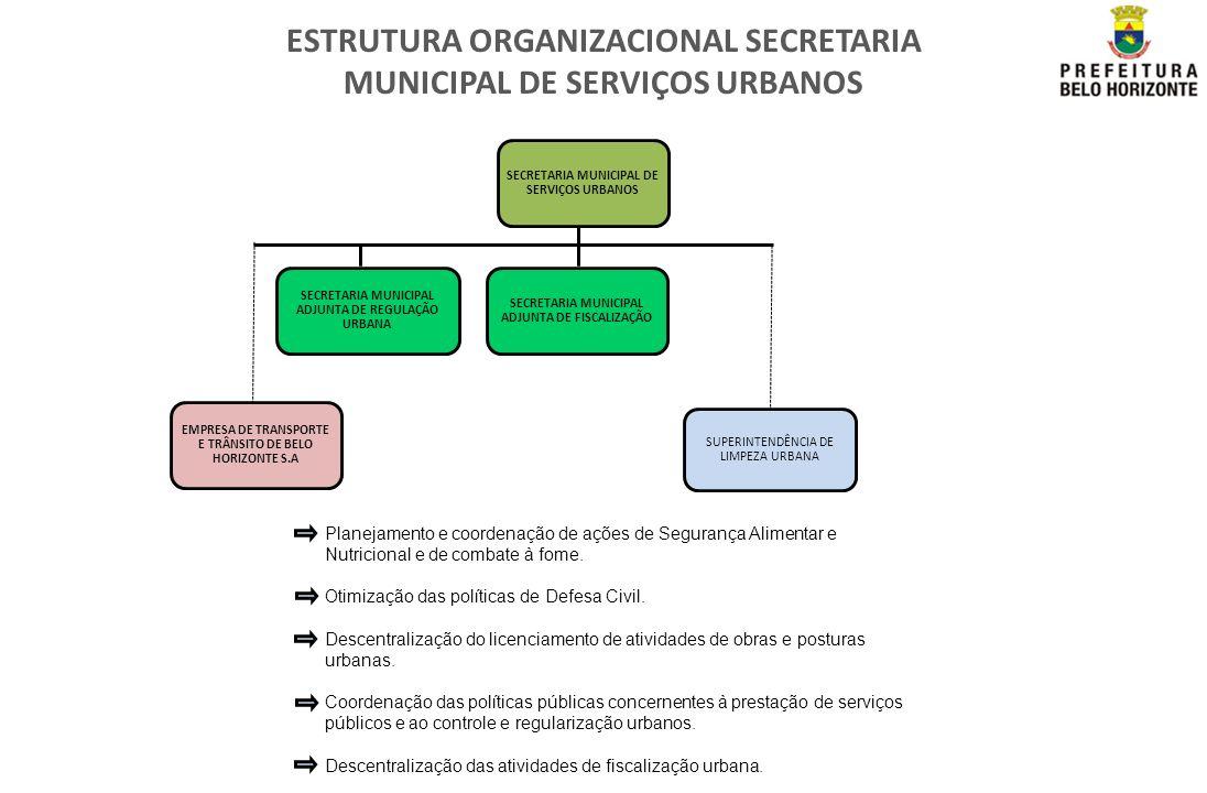 ESTRUTURA ORGANIZACIONAL SECRETARIA MUNICIPAL DE SERVIÇOS URBANOS SECRETARIA MUNICIPAL ADJUNTA DE REGULAÇÃO URBANA EMPRESA DE TRANSPORTE E TRÂNSITO DE