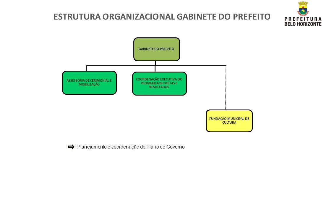 ESTRUTURA ORGANIZACIONAL GABINETE DO PREFEITO COORDENAÇÃO EXECUTIVA DO PROGRAMA BH METAS E RESULTADOS FUNDAÇÃO MUNICIPAL DE CULTURA GABINETE DO PREFEI