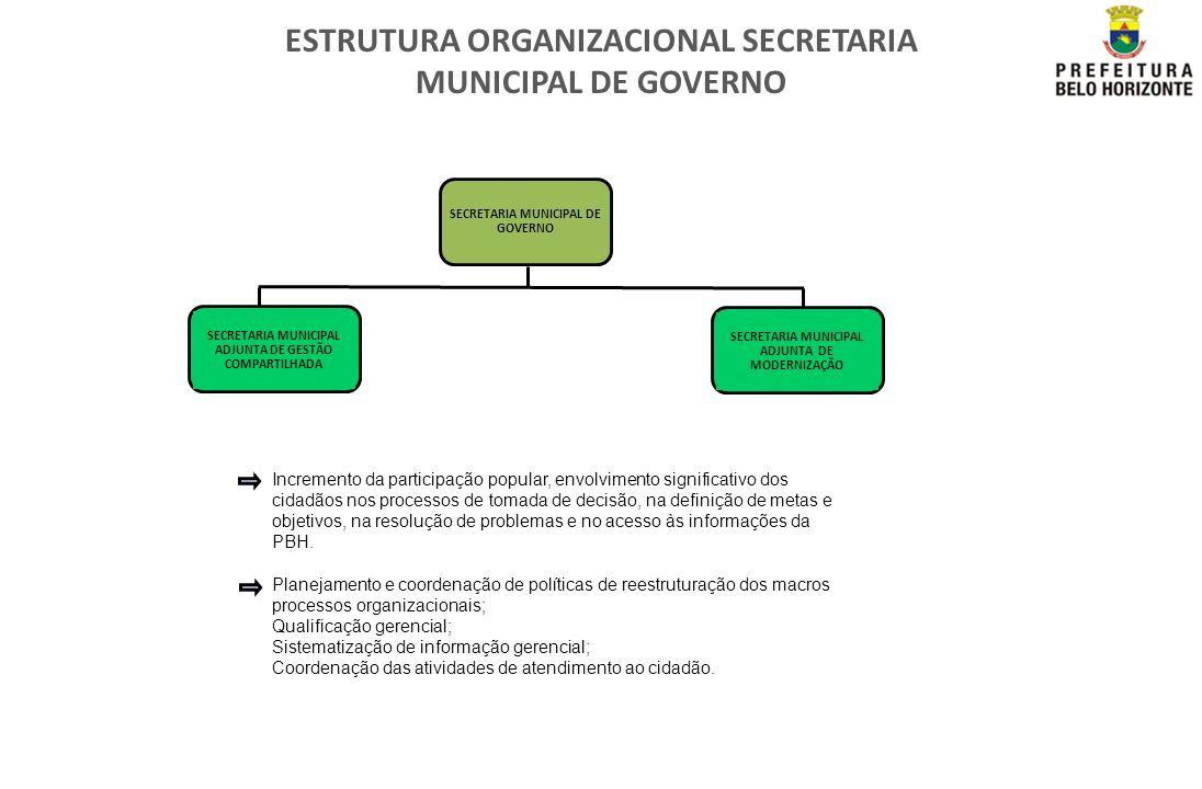 ESTRUTURA ORGANIZACIONAL SECRETARIA MUNICIPAL DE GOVERNO SECRETARIA MUNICIPAL DE GOVERNO SECRETARIA MUNICIPAL ADJUNTA DE GESTÃO COMPARTILHADA SECRETAR