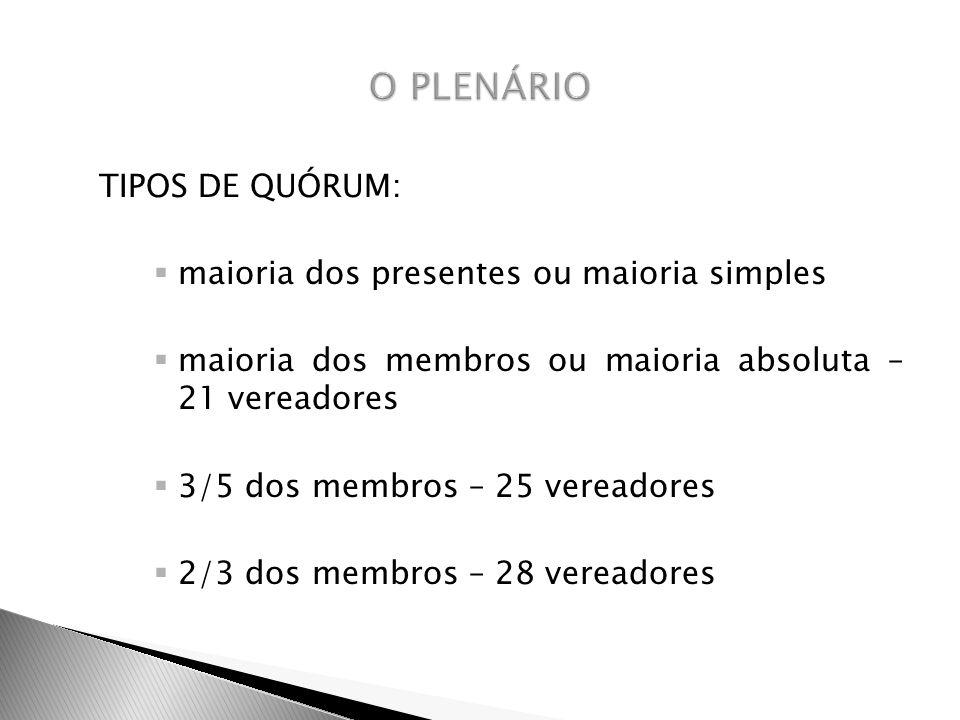 TIPOS DE QUÓRUM: maioria dos presentes ou maioria simples maioria dos membros ou maioria absoluta – 21 vereadores 3/5 dos membros – 25 vereadores 2/3