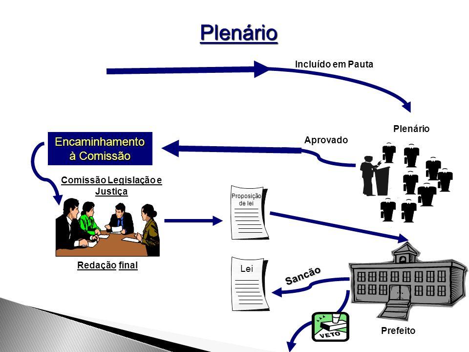 Plenário Incluído em Pauta Aprovado Comissão Legislação e Justiça Redação final Proposição de lei Prefeito Lei PlenárioSancão Encaminhamento à Comissã