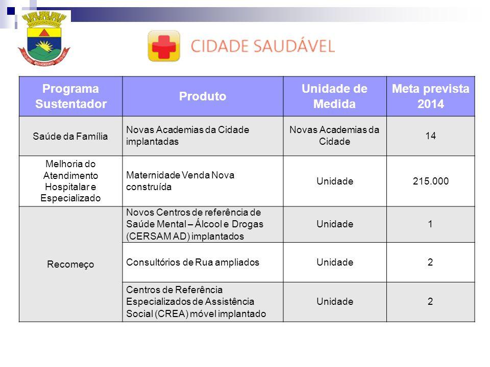 Programa Sustentador Produto Unidade de Medida Meta prevista 2014 Saúde da Família Novas Academias da Cidade implantadas Novas Academias da Cidade 14