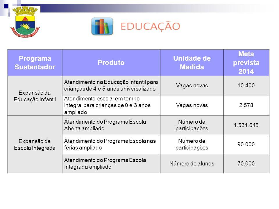 Programa Sustentador Produto Unidade de Medida Meta prevista 2014 Expansão da Educação Infantil Atendimento na Educação Infantil para crianças de 4 e