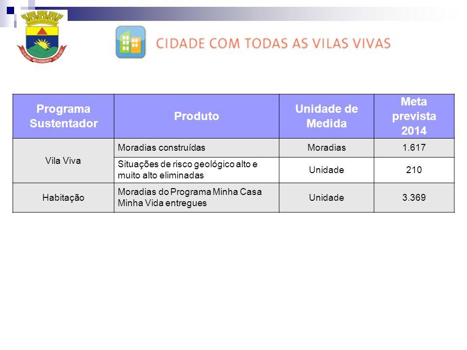Programa Sustentador Produto Unidade de Medida Meta prevista 2014 Vila Viva Moradias construídasMoradias1.617 Situações de risco geológico alto e muit