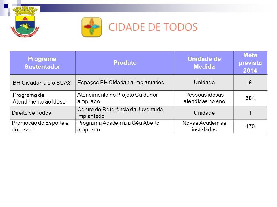 Programa Sustentador Produto Unidade de Medida Meta prevista 2014 BH Cidadania e o SUAS Espaços BH Cidadania implantadosUnidade8 Programa de Atendimen