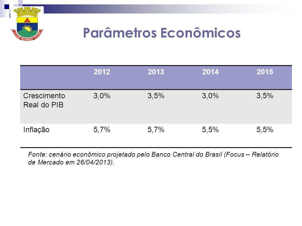 Parâmetros Econômicos 2012201320142015 Crescimento Real do PIB 3,0%3,5%3,0%3,5% Inflação5,7% 5,5% Fonte: cenário econômico projetado pelo Banco Centra