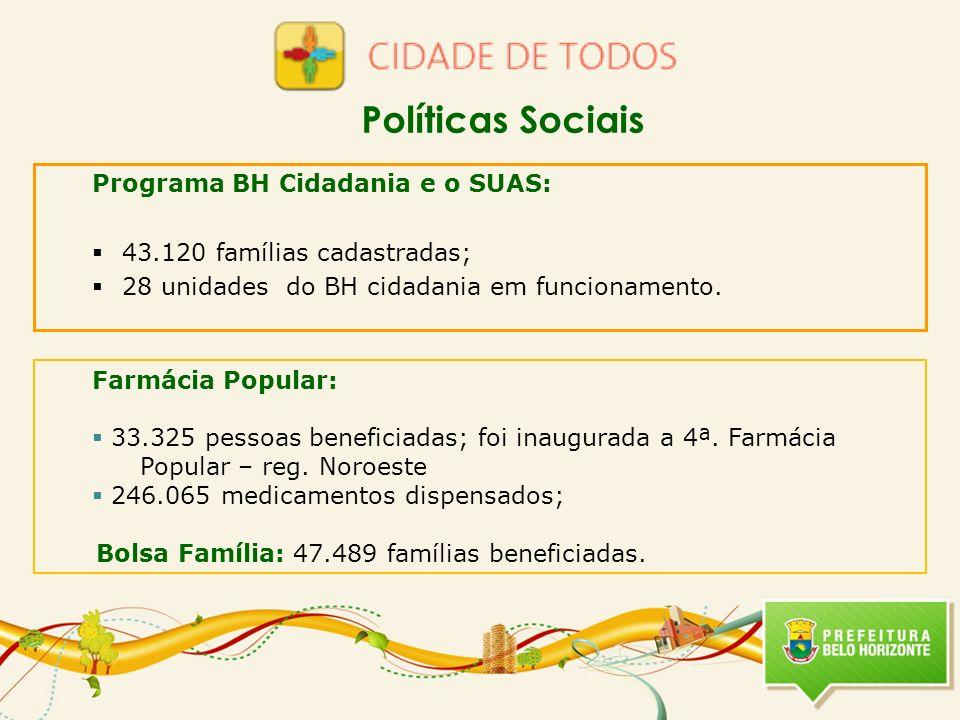Programa BH Cidadania e o SUAS: 43.120 famílias cadastradas; 28 unidades do BH cidadania em funcionamento. Farmácia Popular: 33.325 pessoas beneficiad