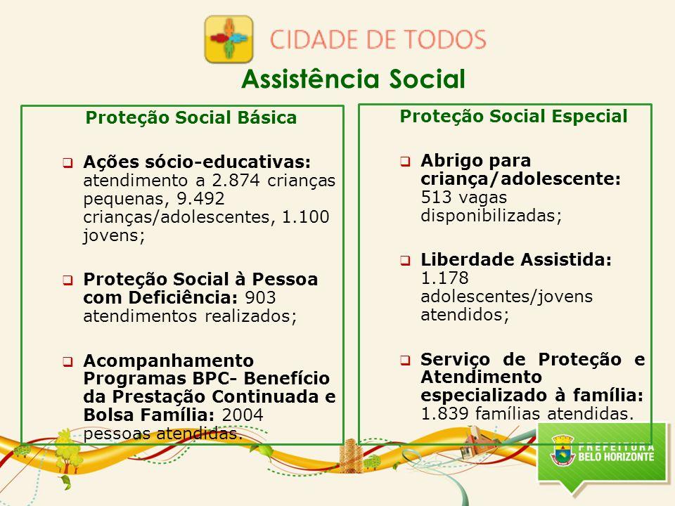 Proteção Social Básica Ações sócio-educativas: atendimento a 2.874 crianças pequenas, 9.492 crianças/adolescentes, 1.100 jovens; Proteção Social à Pes