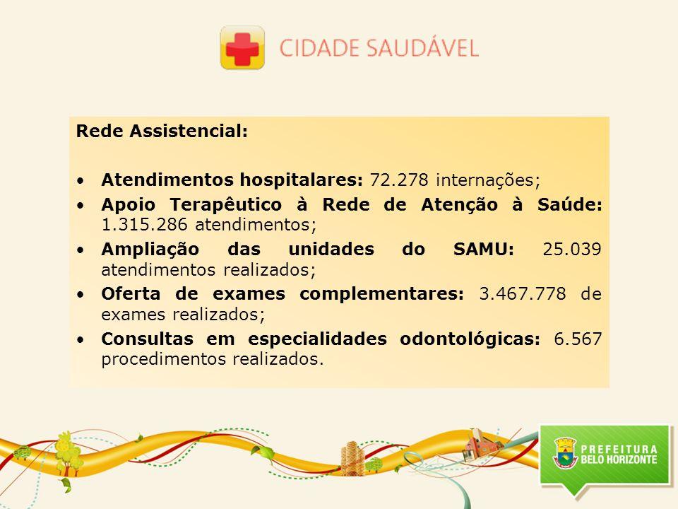 Rede Assistencial: Atendimentos hospitalares: 72.278 internações; Apoio Terapêutico à Rede de Atenção à Saúde: 1.315.286 atendimentos; Ampliação das u