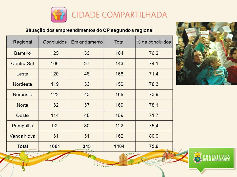 Situação dos empreendimentos do OP segundo a regional RegionalConcluídosEm andamentoTotal% de concluídos Barreiro1253916476,2 Centro-Sul1063714374,1 L