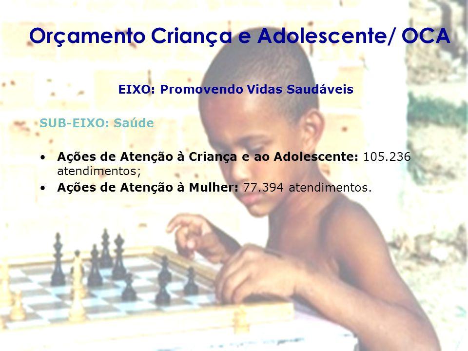 Orçamento Criança e Adolescente/ OCA EIXO: Promovendo Vidas Saudáveis SUB-EIXO: Saúde Ações de Atenção à Criança e ao Adolescente: 105.236 atendimento