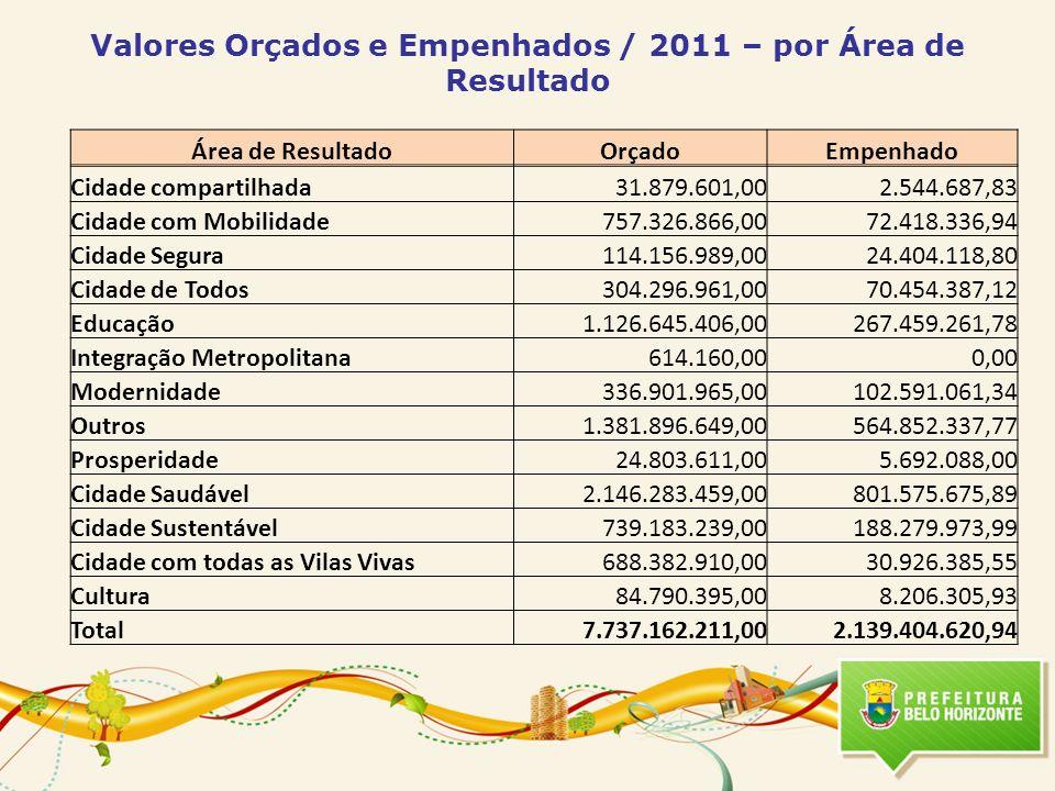 Valores Orçados e Empenhados / 2011 – por Área de Resultado Área de ResultadoOrçadoEmpenhado Cidade compartilhada31.879.601,002.544.687,83 Cidade com