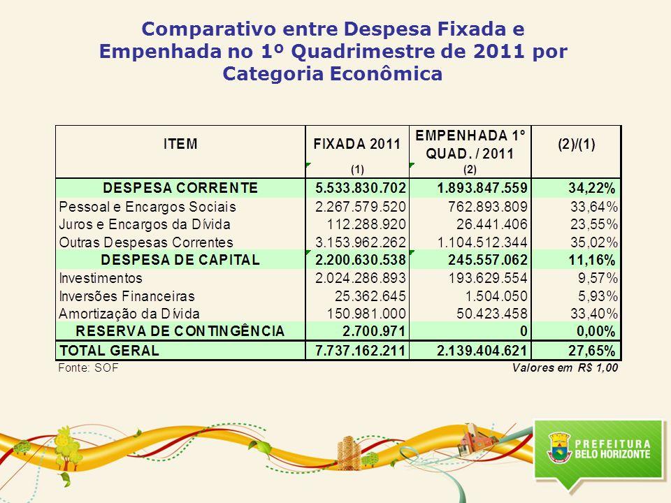 Comparativo entre Despesa Fixada e Empenhada no 1º Quadrimestre de 2011 por Categoria Econômica