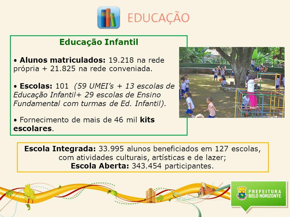 Educação Infantil Alunos matriculados: 19.218 na rede própria + 21.825 na rede conveniada. Escolas: 101 (59 UMEIs + 13 escolas de Educação Infantil+ 2
