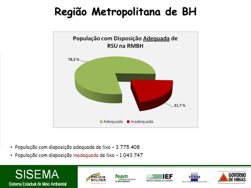 Região Metropolitana de BH População com disposição adequada de lixo – 3.775.408 População com disposição inadequada de lixo – 1.043.747