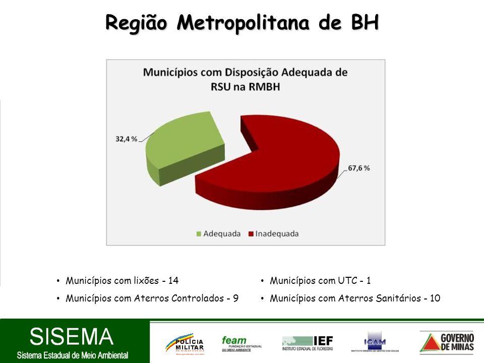 Região Metropolitana de BH Municípios com lixões - 14 Municípios com Aterros Controlados - 9 Municípios com UTC - 1 Municípios com Aterros Sanitários