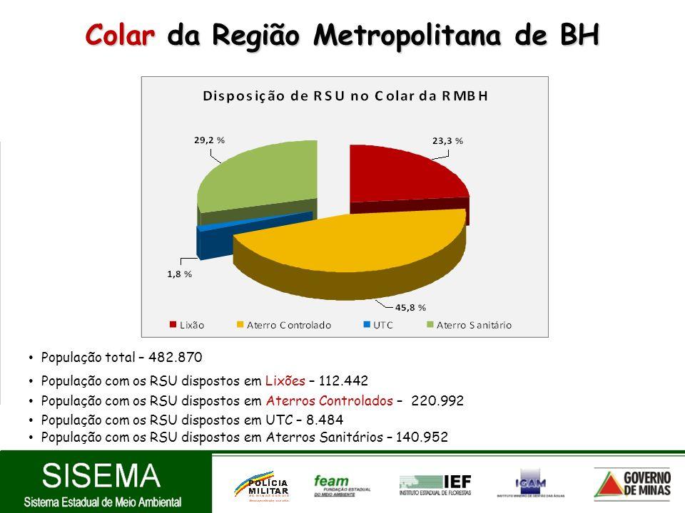 Colar da Região Metropolitana de BH População total – 482.870 População com os RSU dispostos em Lixões – 112.442 População com os RSU dispostos em Ate