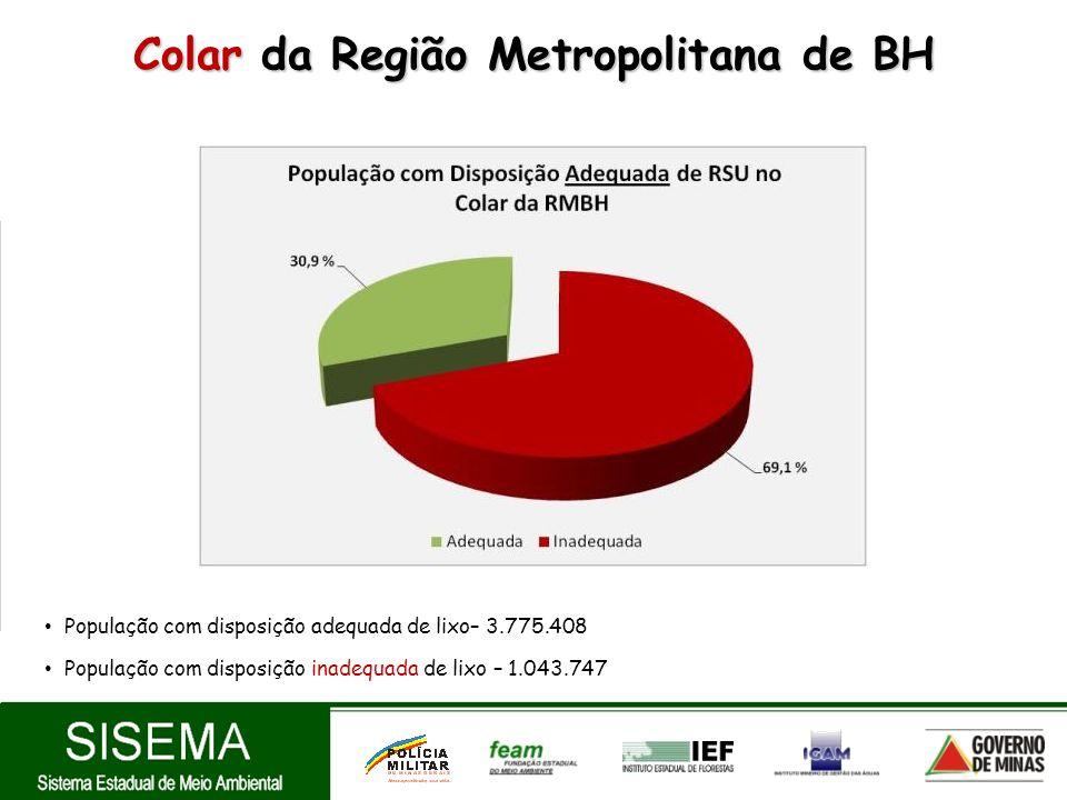 Colar da Região Metropolitana de BH População com disposição adequada de lixo– 3.775.408 População com disposição inadequada de lixo – 1.043.747