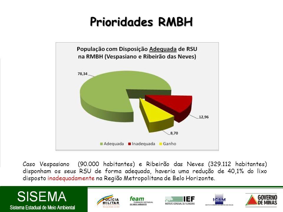 Prioridades RMBH Caso Vespasiano (90.000 habitantes) e Ribeirão das Neves (329.112 habitantes) disponham os seus RSU de forma adequada, haveria uma re