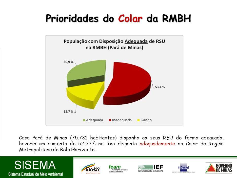 Prioridades do Colar da RMBH Caso Pará de Minas (75.731 habitantes) disponha os seus RSU de forma adequada, haveria um aumento de 52,33% no lixo dispo