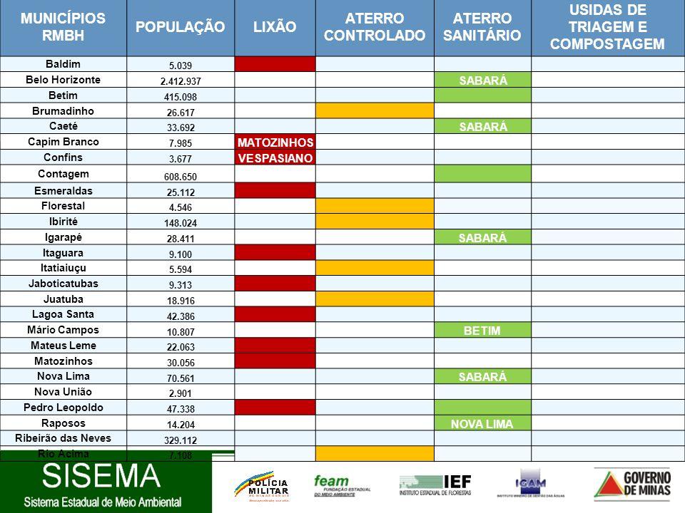 MUNICÍPIOS RMBH POPULAÇÃOLIXÃO ATERRO CONTROLADO ATERRO SANITÁRIO USIDAS DE TRIAGEM E COMPOSTAGEM Baldim 5.039 Belo Horizonte 2.412.937 SABARÁ Betim 4