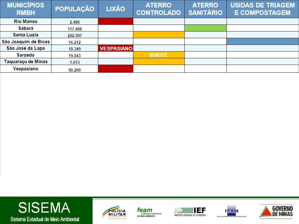 MUNICÍPIOS RMBH POPULAÇÃOLIXÃO ATERRO CONTROLADO ATERRO SANITÁRIO USIDAS DE TRIAGEM E COMPOSTAGEM Rio Manso 2.486 Sabará 117.498 Santa Luzia 222.507 S