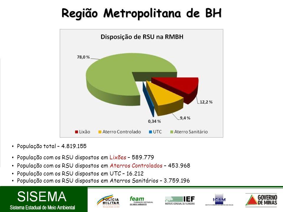 Região Metropolitana de BH População total – 4.819.155 População com os RSU dispostos em Lixões – 589.779 População com os RSU dispostos em Aterros Co