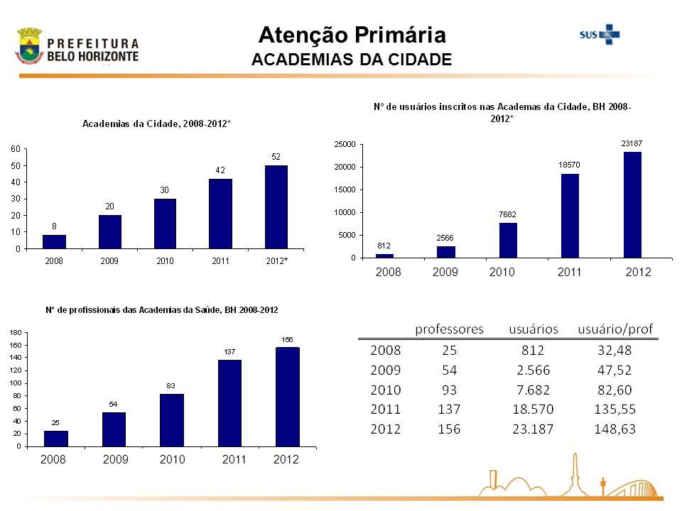 ACADEMIAS DA CIDADE 2008200920102011 2008200920102011 Atenção Primária 2008 2009 20082010 2011 2012