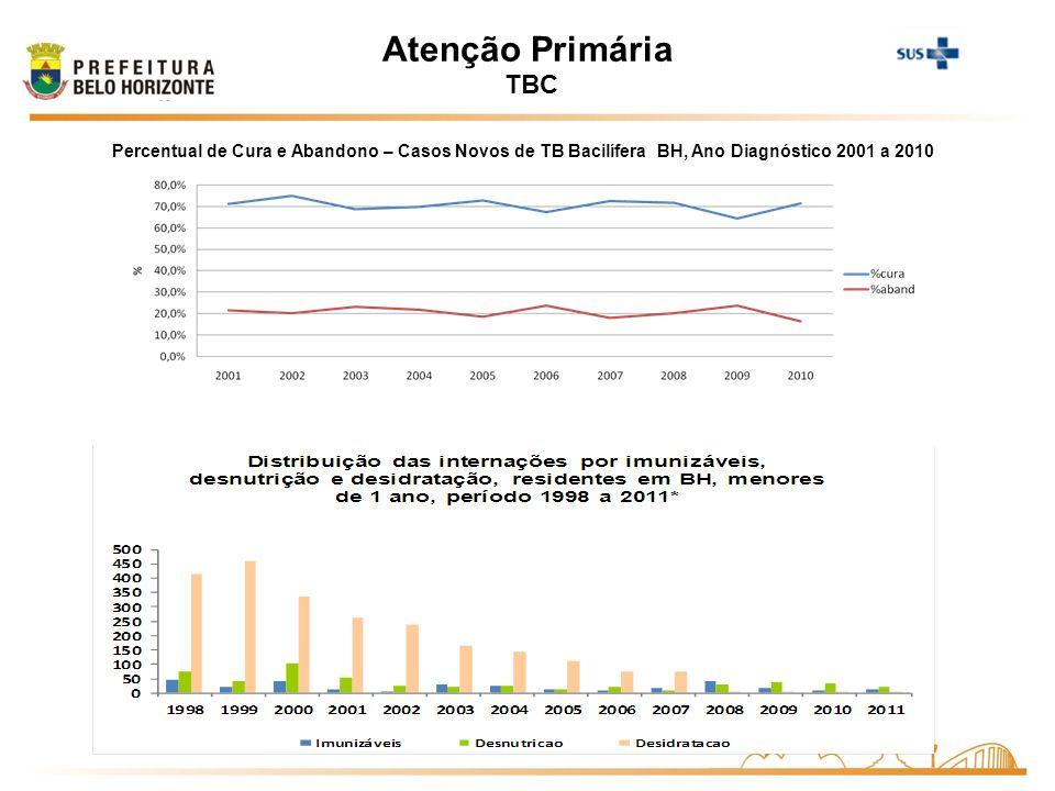 Percentual de Cura e Abandono – Casos Novos de TB Bacilífera BH, Ano Diagnóstico 2001 a 2010 Atenção Primária TBC