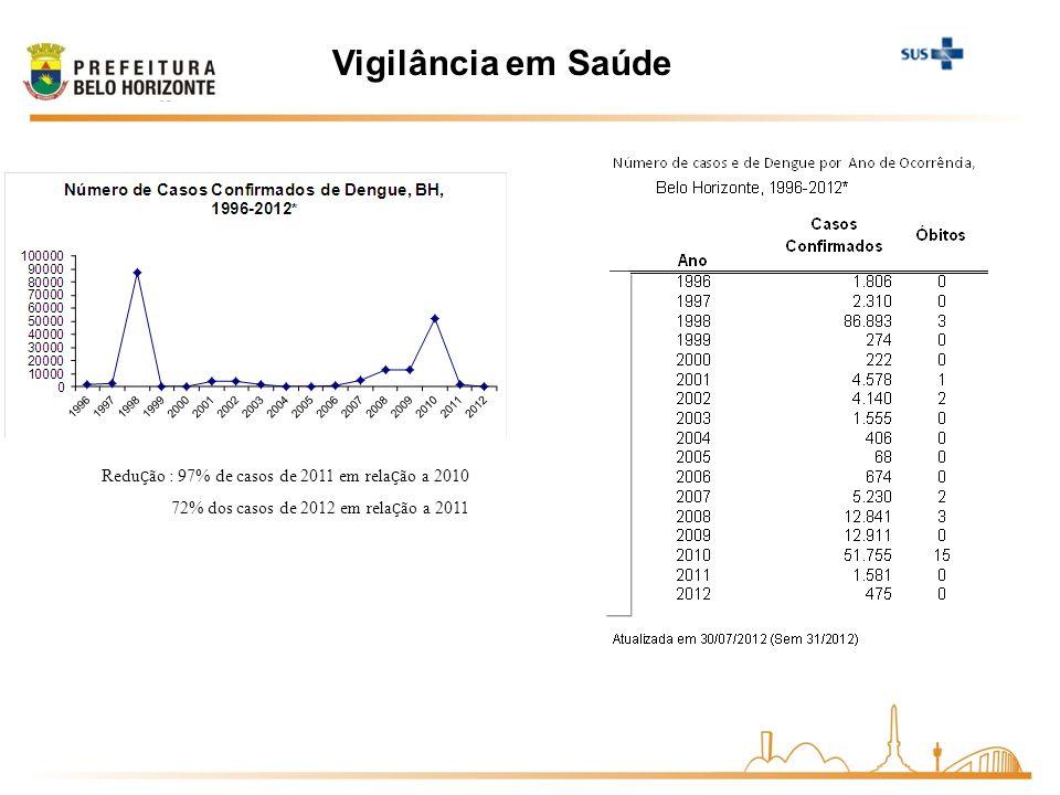 Vigilância em Saúde Redu ç ão : 97% de casos de 2011 em rela ç ão a 2010 72% dos casos de 2012 em rela ç ão a 2011