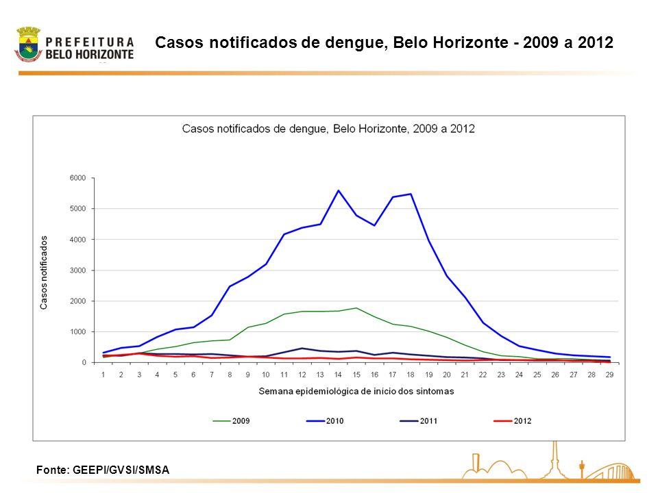 Casos notificados de dengue, Belo Horizonte - 2009 a 2012 Fonte: GEEPI/GVSI/SMSA