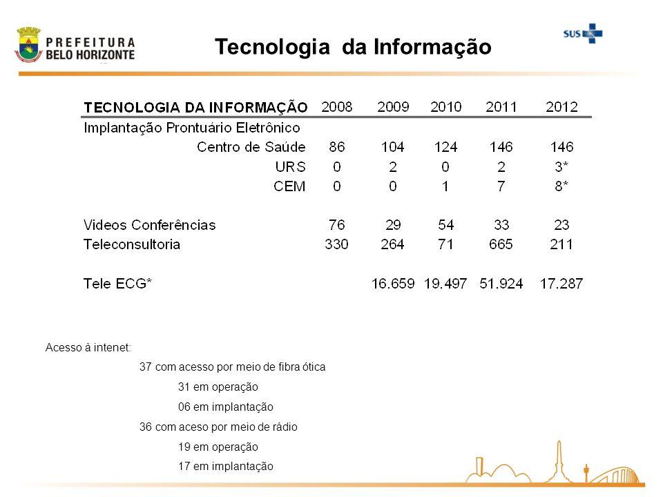 Tecnologia da Informação Acesso à intenet: 37 com acesso por meio de fibra ótica 31 em operação 06 em implantação 36 com aceso por meio de rádio 19 em operação 17 em implantação