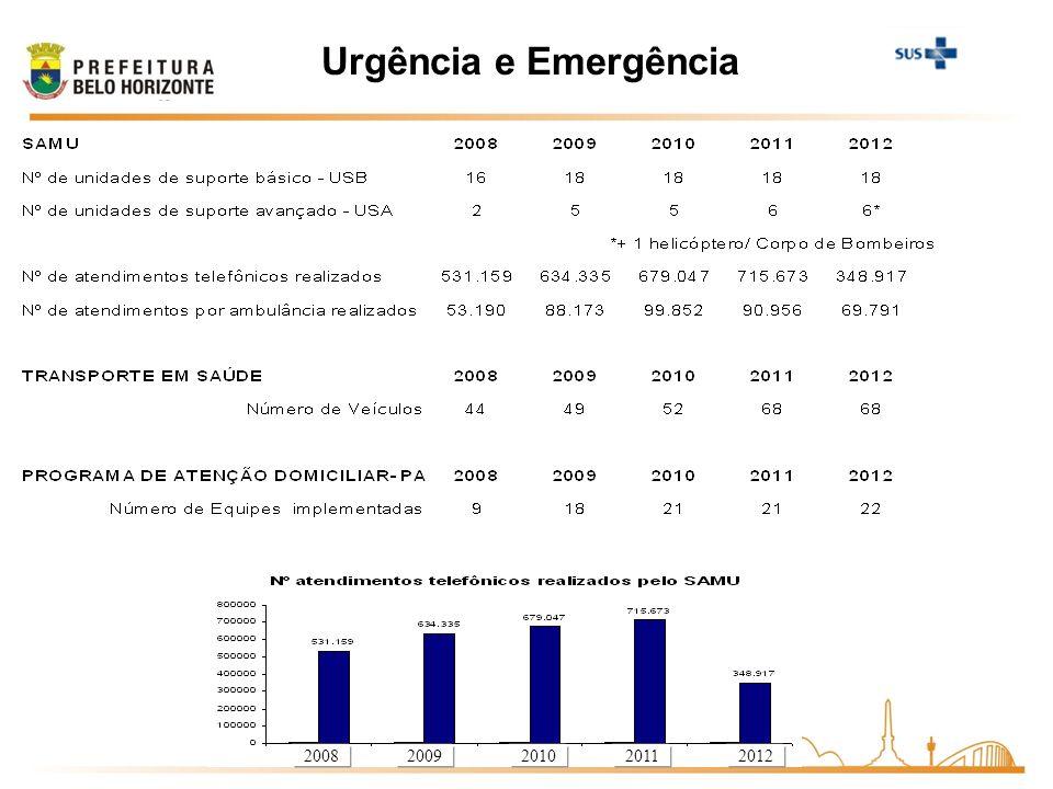 Urgência e Emergência 20082009201020112012
