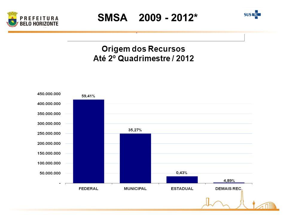 2011 SMSA 2009 - 2012* Origem dos Recursos Até 2º Quadrimestre / 2012
