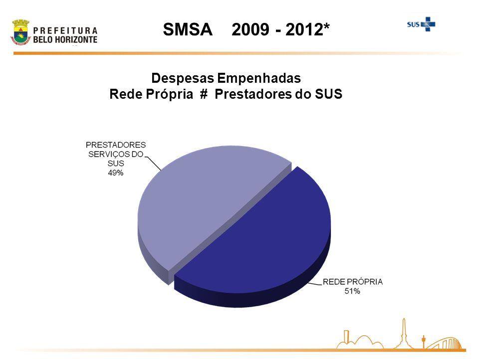 SMSA 2009 - 2012* Despesas Empenhadas Rede Própria # Prestadores do SUS
