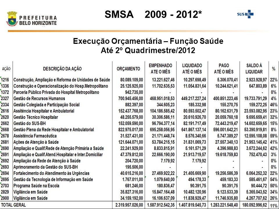Execução Orçamentária – Função Saúde Até 2º Quadrimestre/2012 SMSA 2009 - 2012*