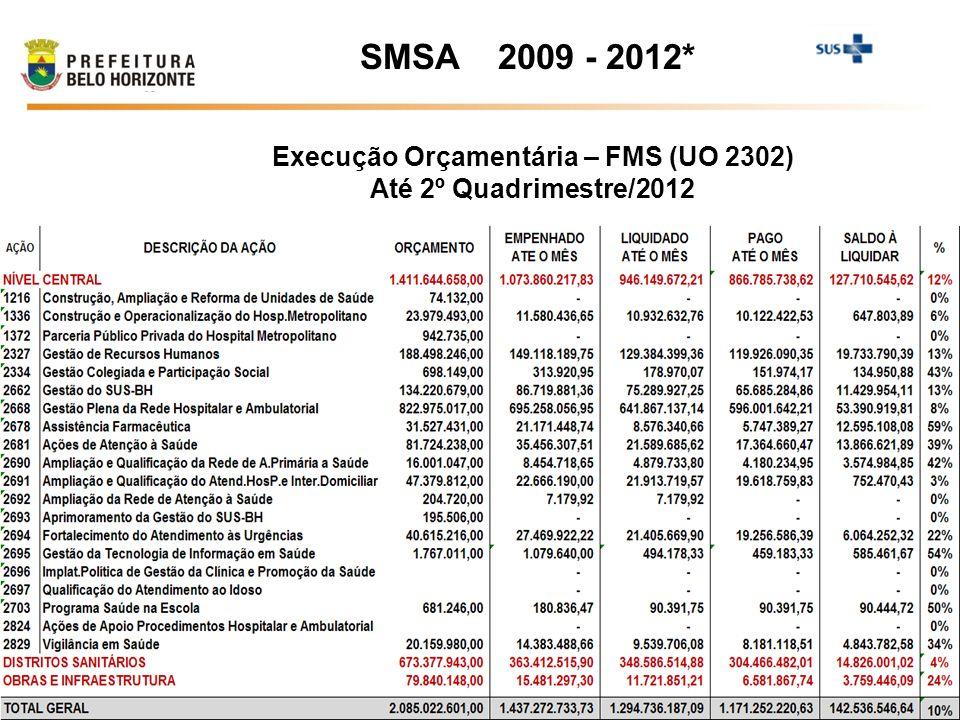 Execução Orçamentária – FMS (UO 2302) Até 2º Quadrimestre/2012