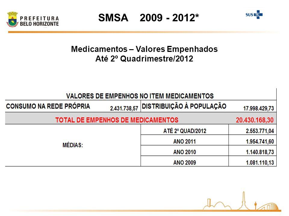 SMSA 2009 - 2012* Medicamentos – Valores Empenhados Até 2º Quadrimestre/2012