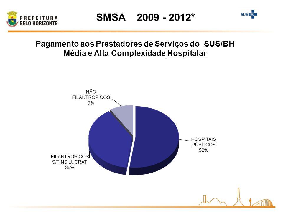 SMSA 2009 - 2012* Pagamento aos Prestadores de Serviços do SUS/BH Média e Alta Complexidade Hospitalar