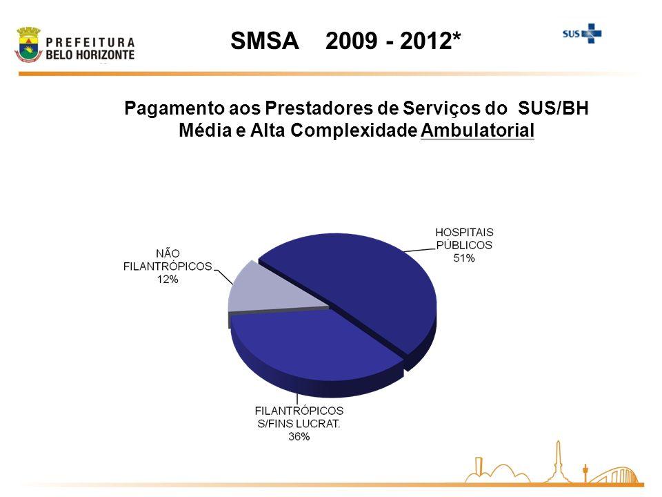 SMSA 2009 - 2012* Pagamento aos Prestadores de Serviços do SUS/BH Média e Alta Complexidade Ambulatorial
